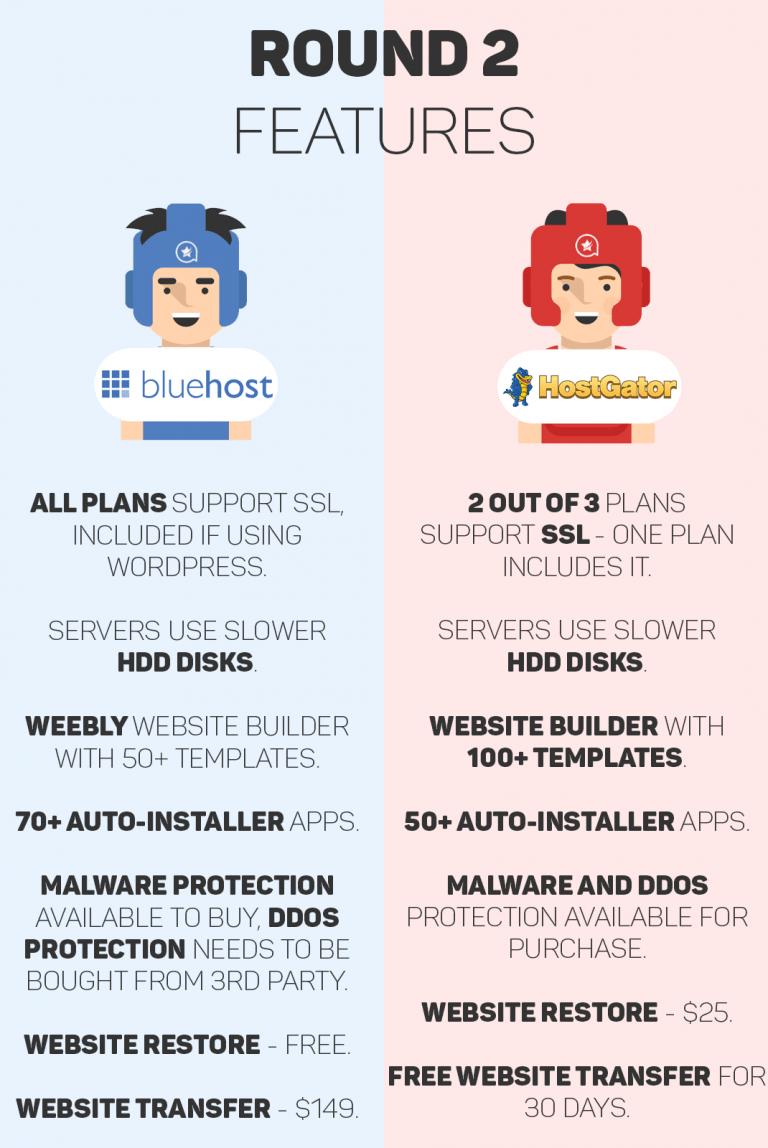 BlueHost vs HostGator: Features