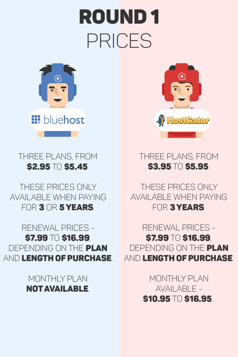 BlueHost vs Hostgator - Comparison of Hosting