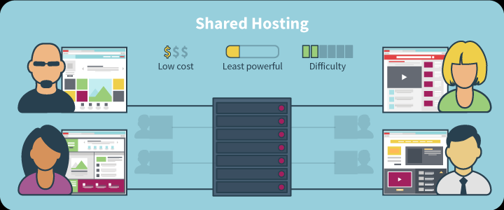 Shared-Hosting-For-New-Entrances