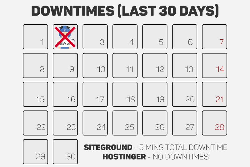 hostinger-siteground-downtimes