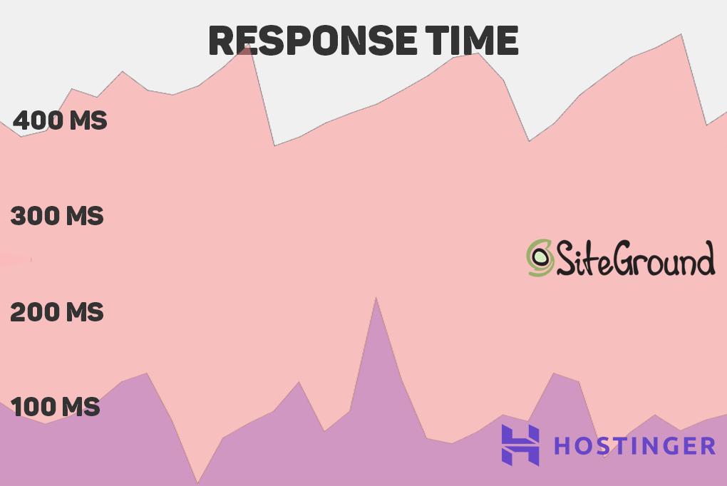 hostinger-siteground-response-times