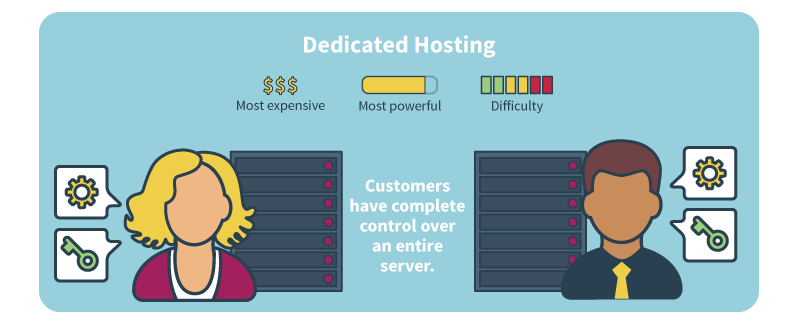 what-is-a-dedicated-server-hosting