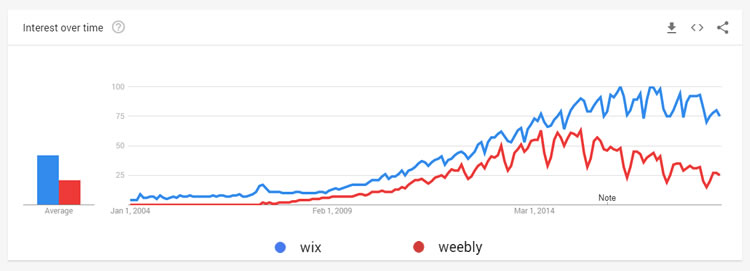 wix-vs-weebly