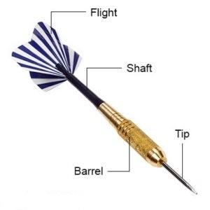 Parts of a Dart