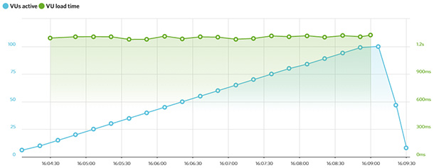 Bluehost's performance